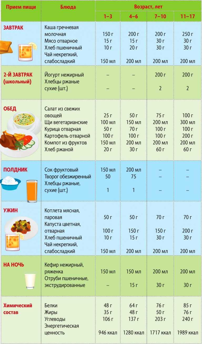 Диета по правильному питанию на неделю
